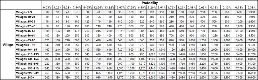 probabilidades de recibir tiradas del Gran Cofre de Pascua