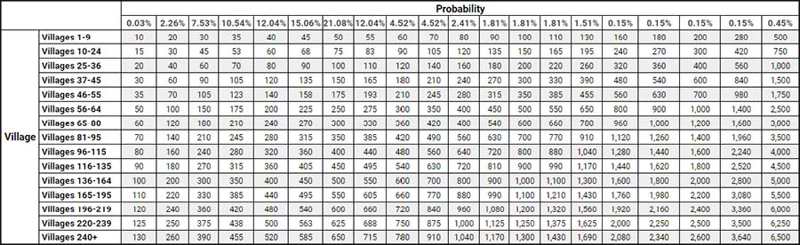 probabilidades de recibir tiradas del Pequeño Cofre de Pascua